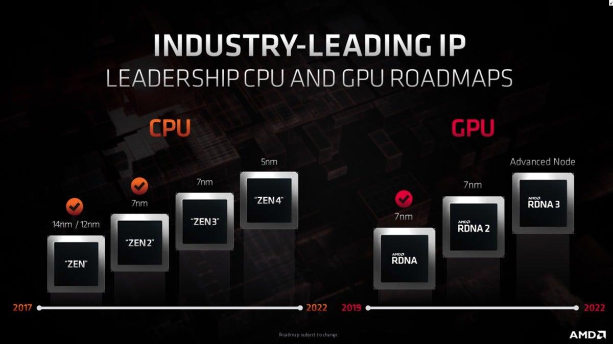 AMD roadmap teaser CPU and GPU