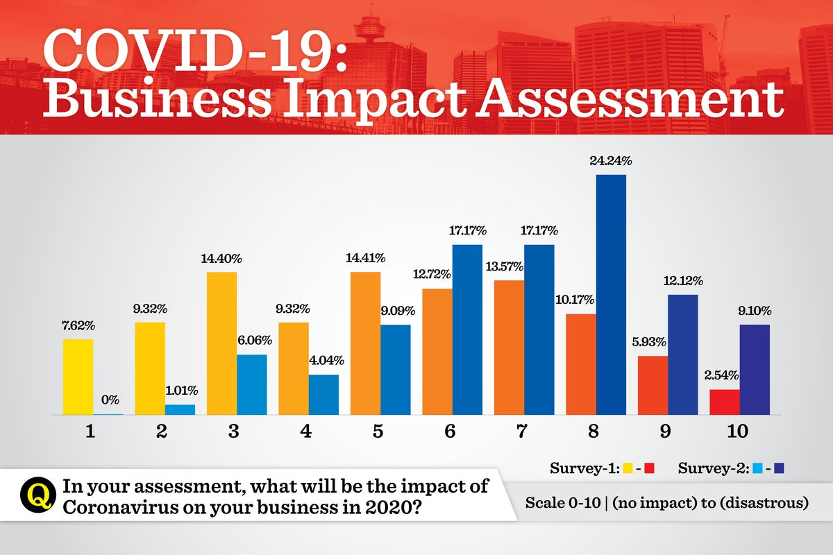 92% of Indian CIOs expect COVID-19 to have a significant business ...