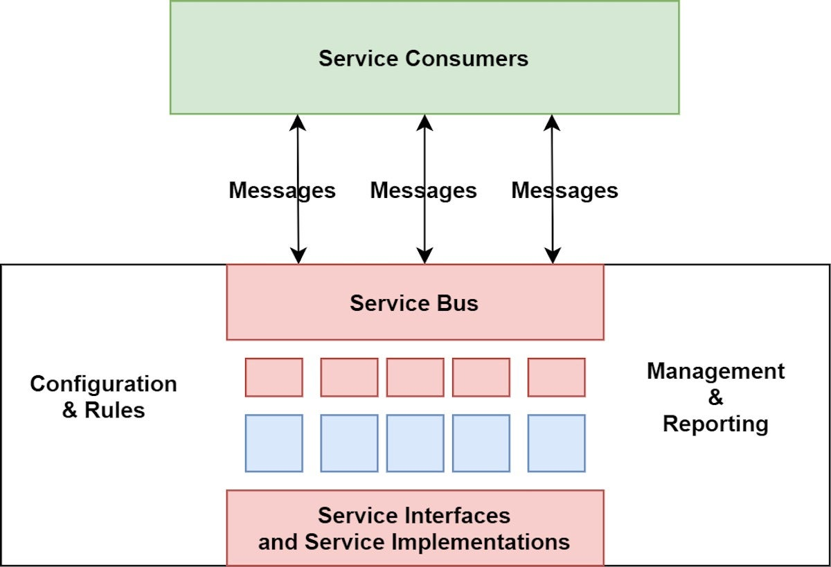 What Is Service Oriented Architecture Infoworld
