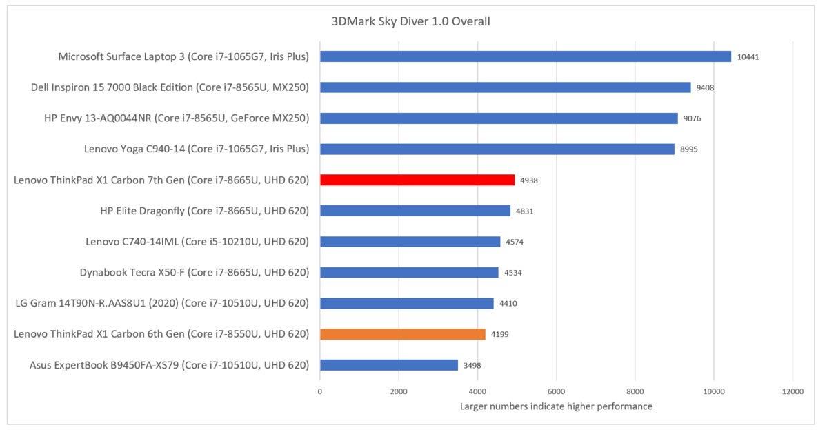Lenovo ThinkPad X1 Carbon 7th Gen 3dmark sky diver