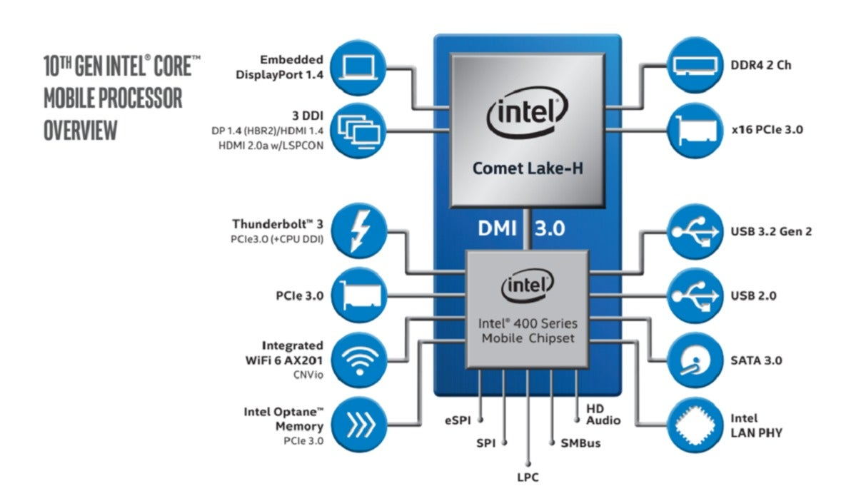intel comet lake h chipset diagram