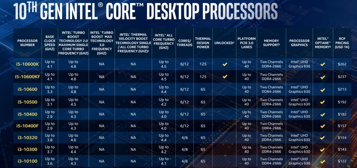 intel comet lake s core i5 i3 list