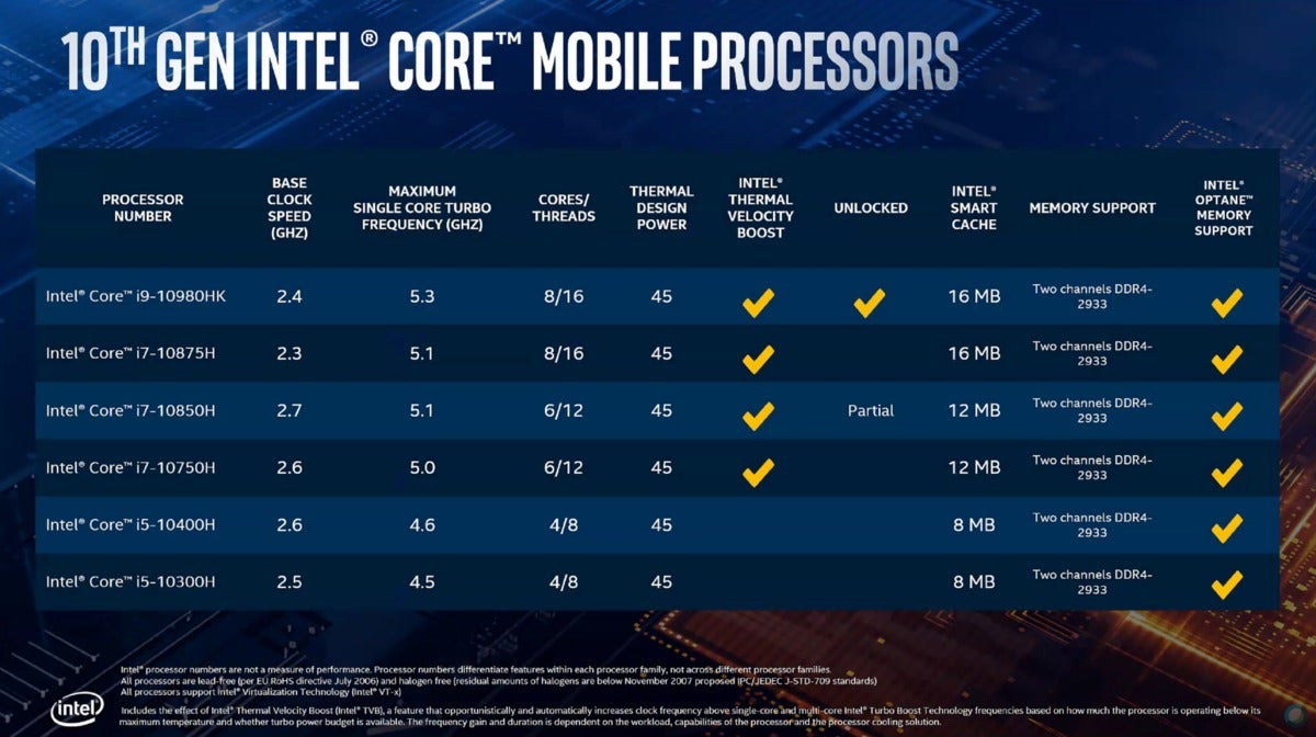 intel comet lake-h skus