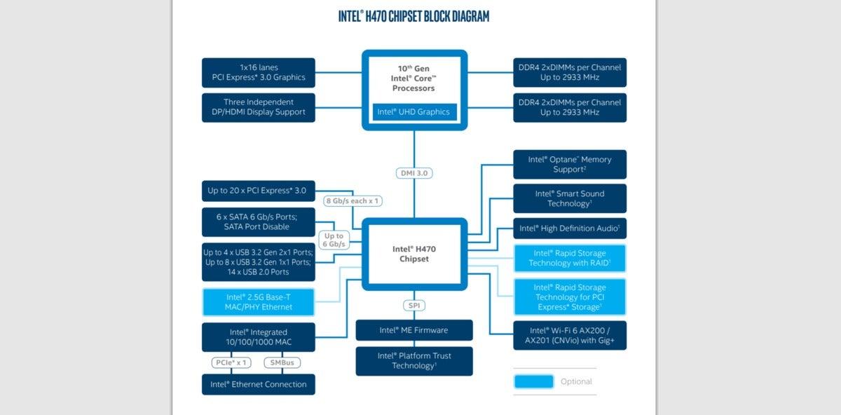 intel h470 chipset diagram comet lake