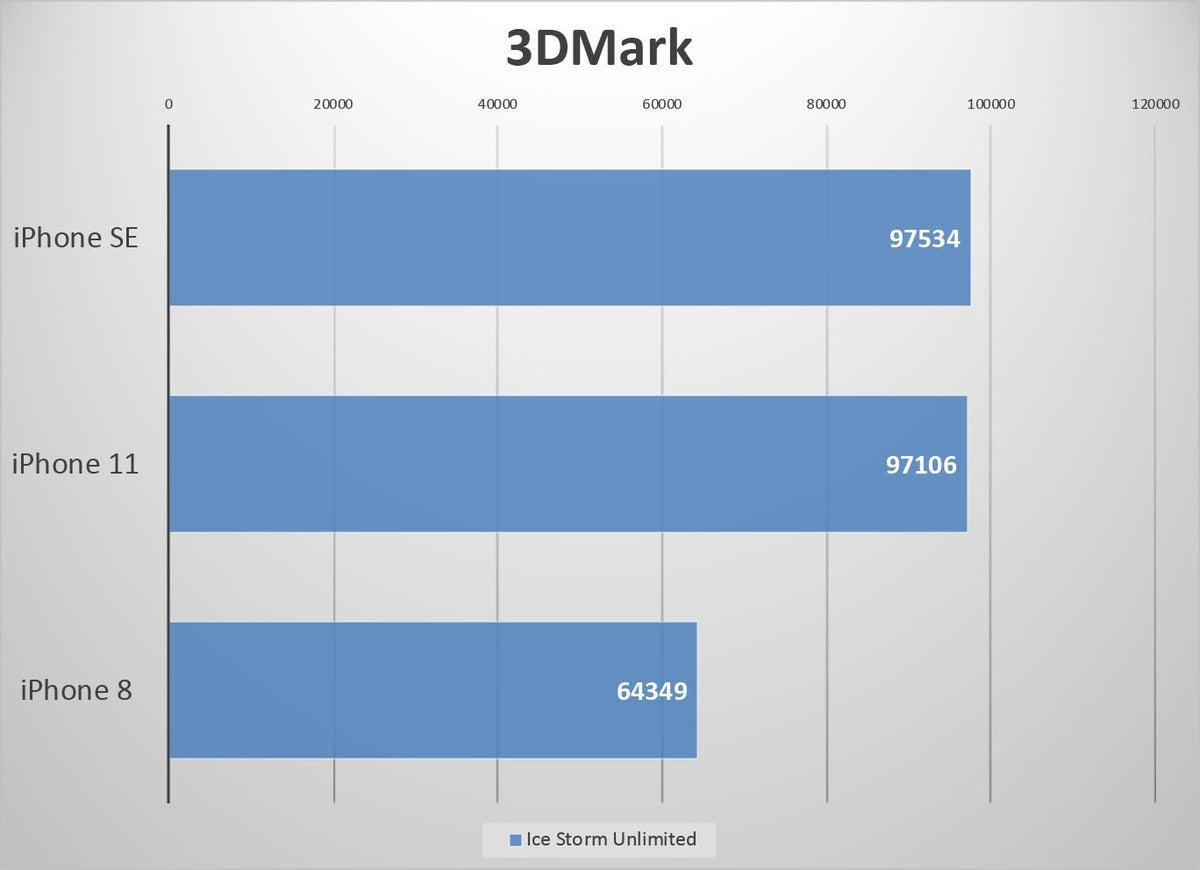 iphone se benchmarks 3dmark ice