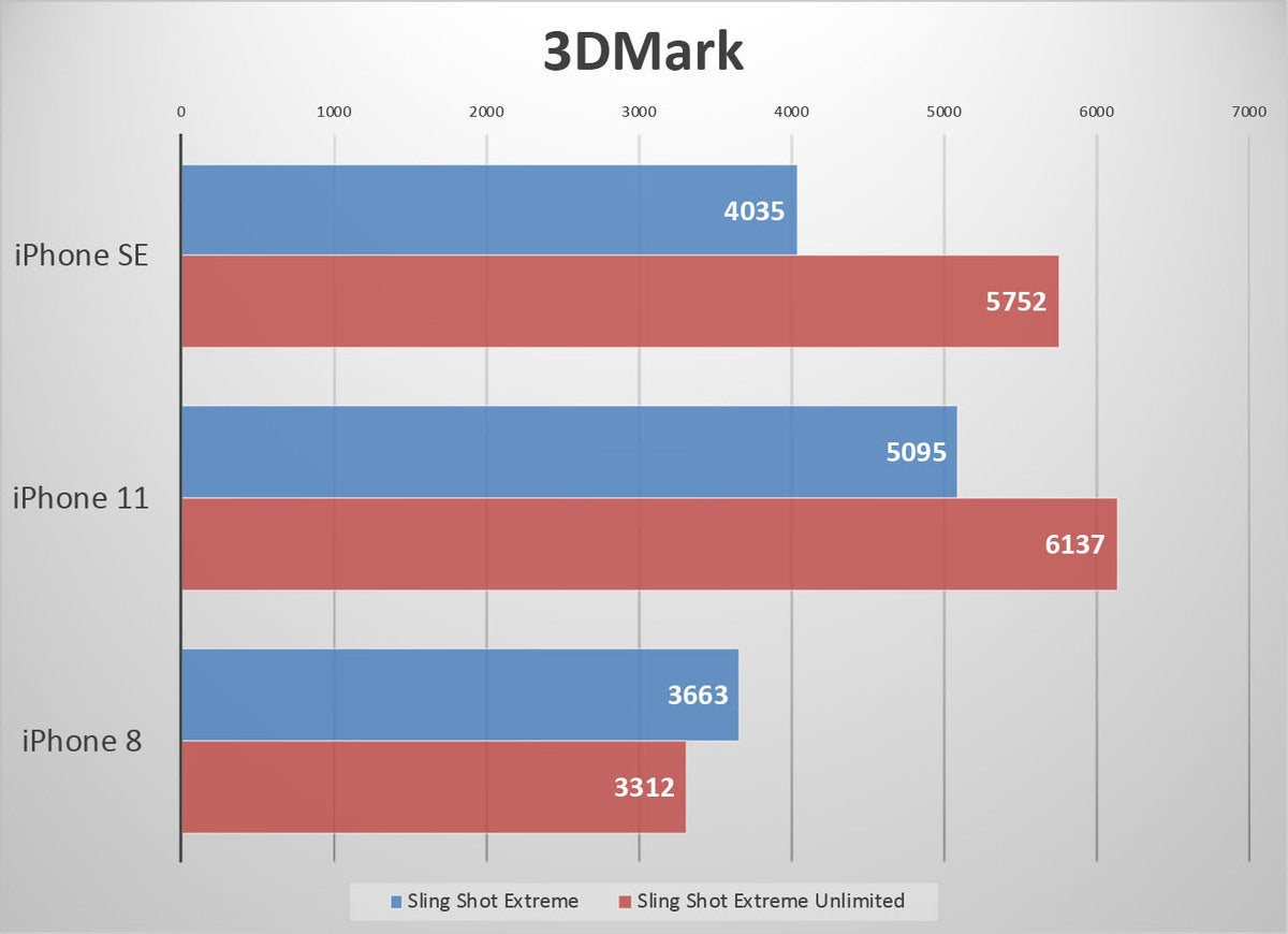 iphone se benchmarks 3dmark ss