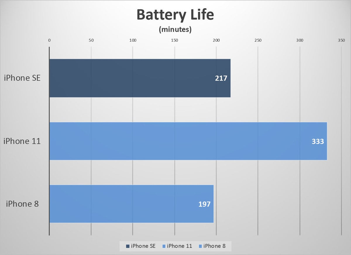 iphone se benchmarks battery