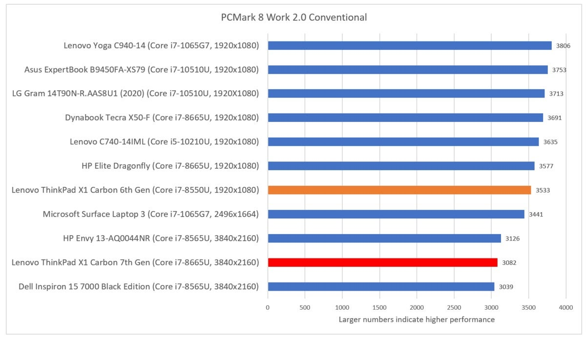 Lenovo ThinkPad X1 Carbon 7th Gen pcmark 8 work