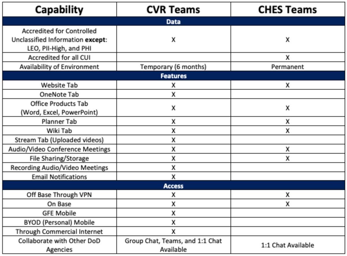 Gráfico de CVR de equipos