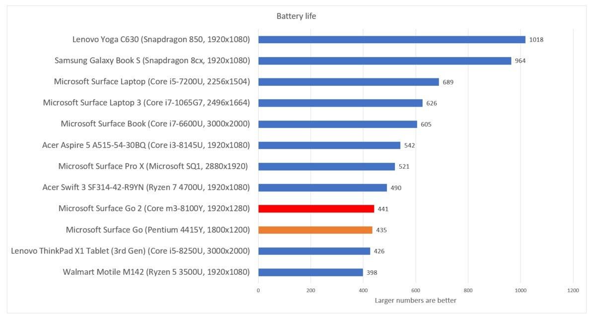 Microsoft Surface Go 2 battery life windows 10 home
