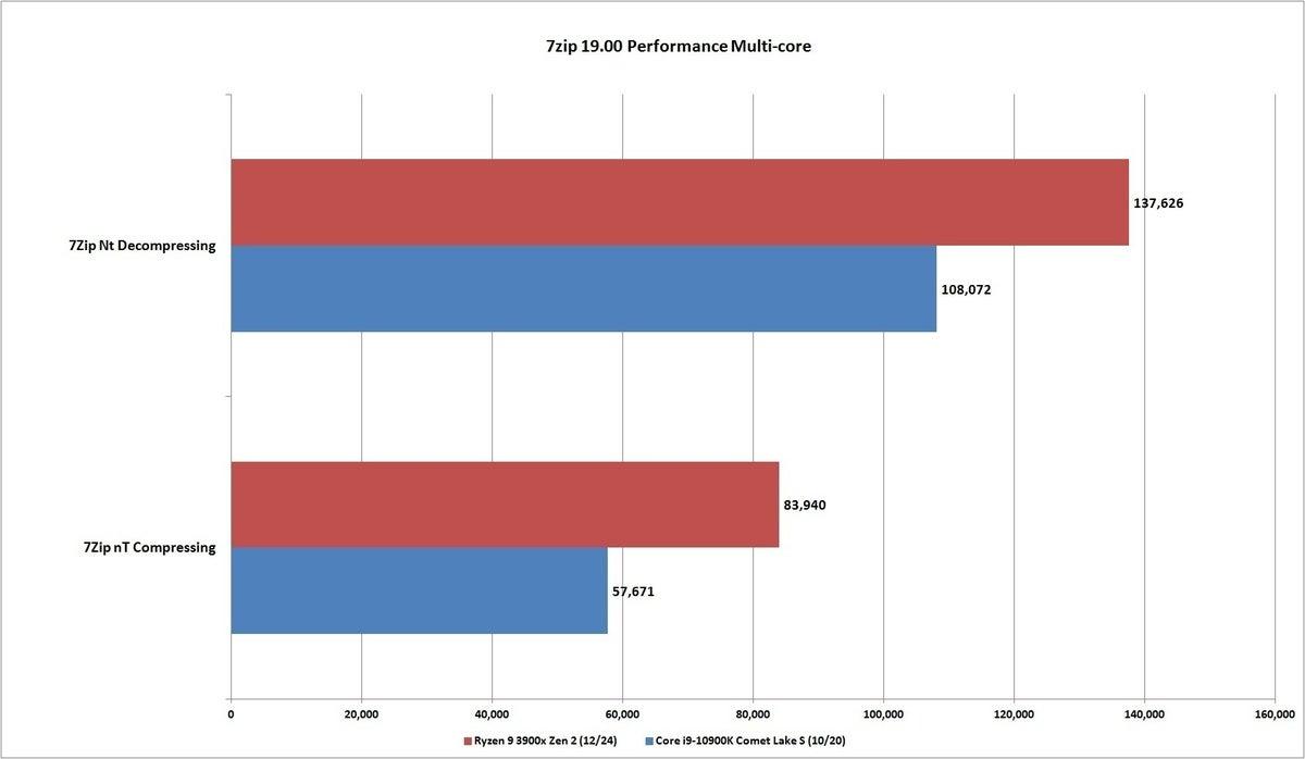 core i9 10900k 7zip nt performance