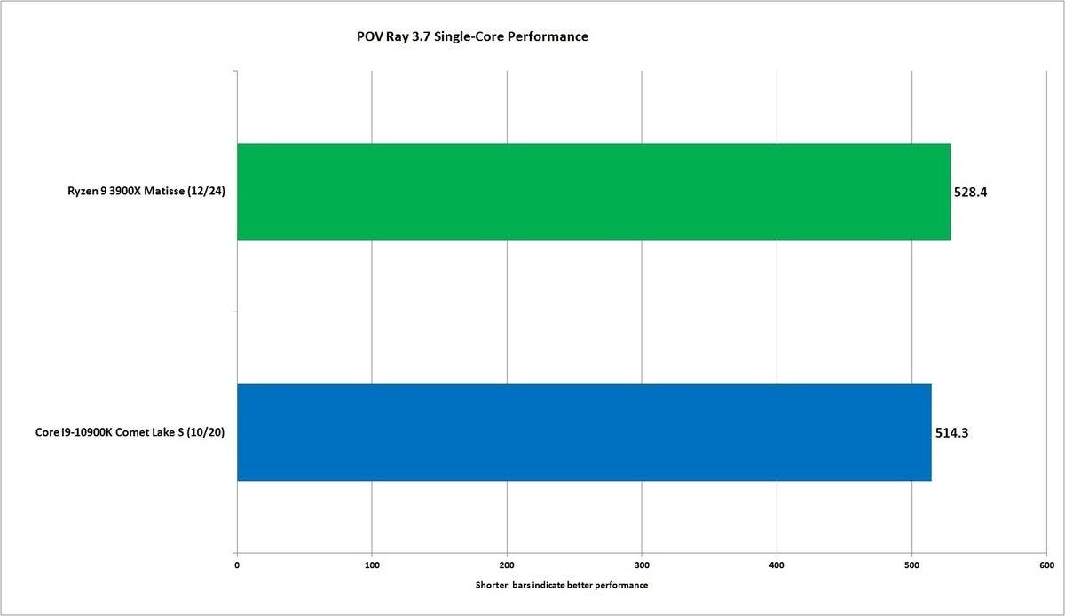 core i9 10900k pov ray single core