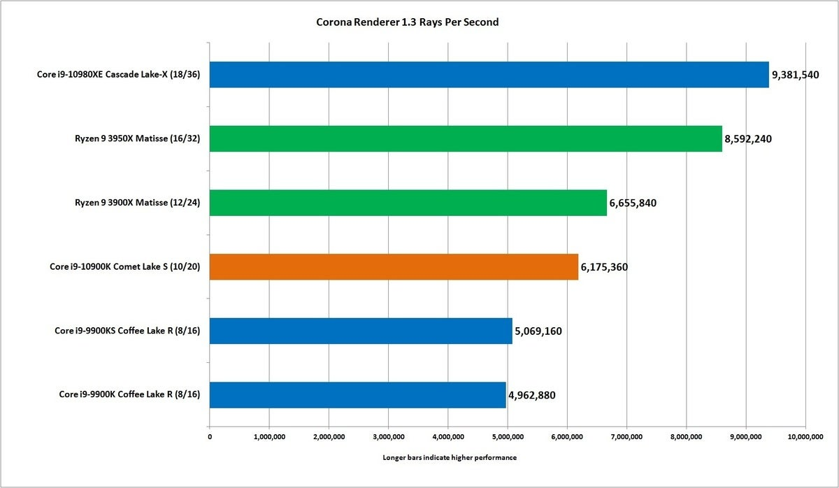core i9 10900k corona 1.3