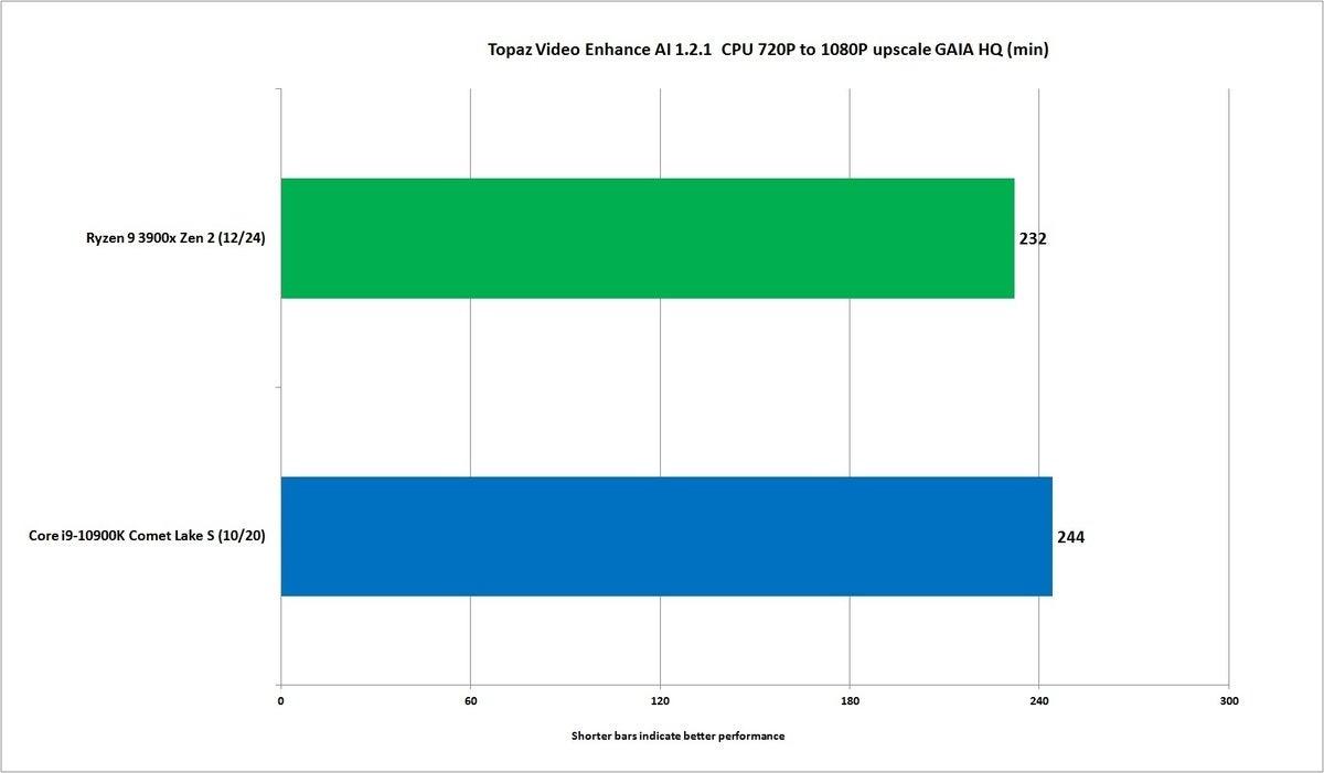 core i9 10900k topaz video enhance ai 1.2.1 cpu gaia