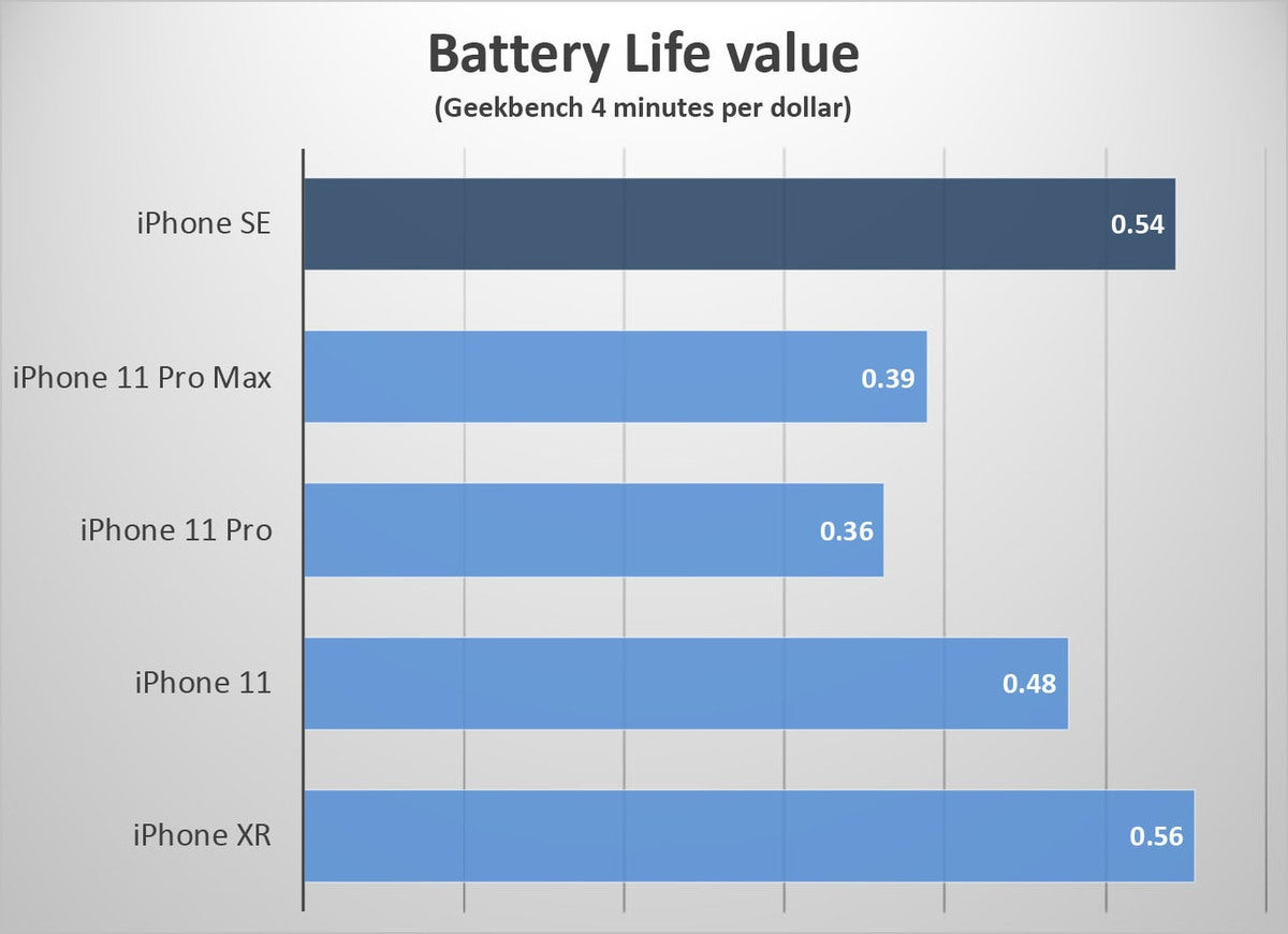 iphone se value battery