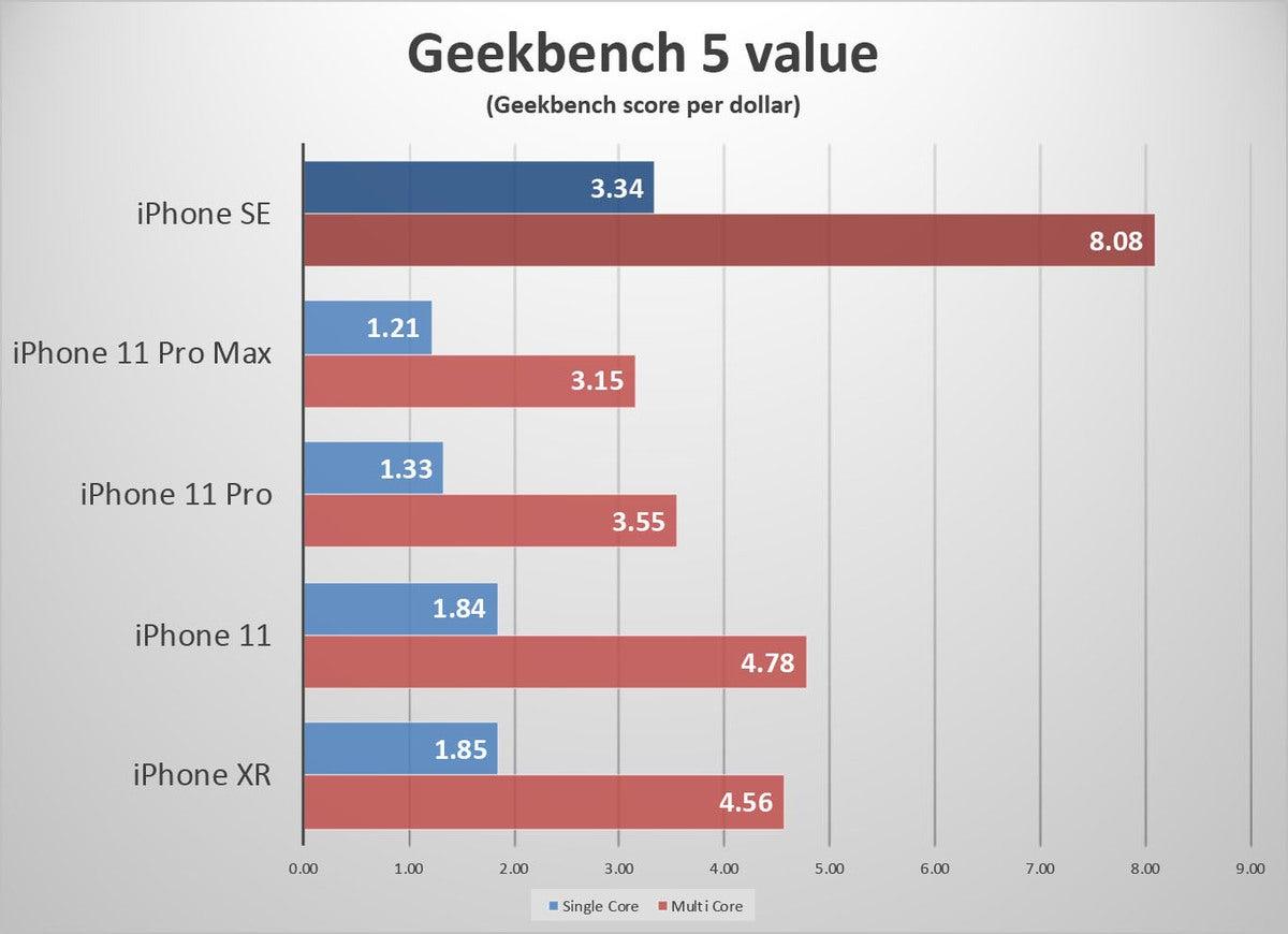 iphone se value gb5