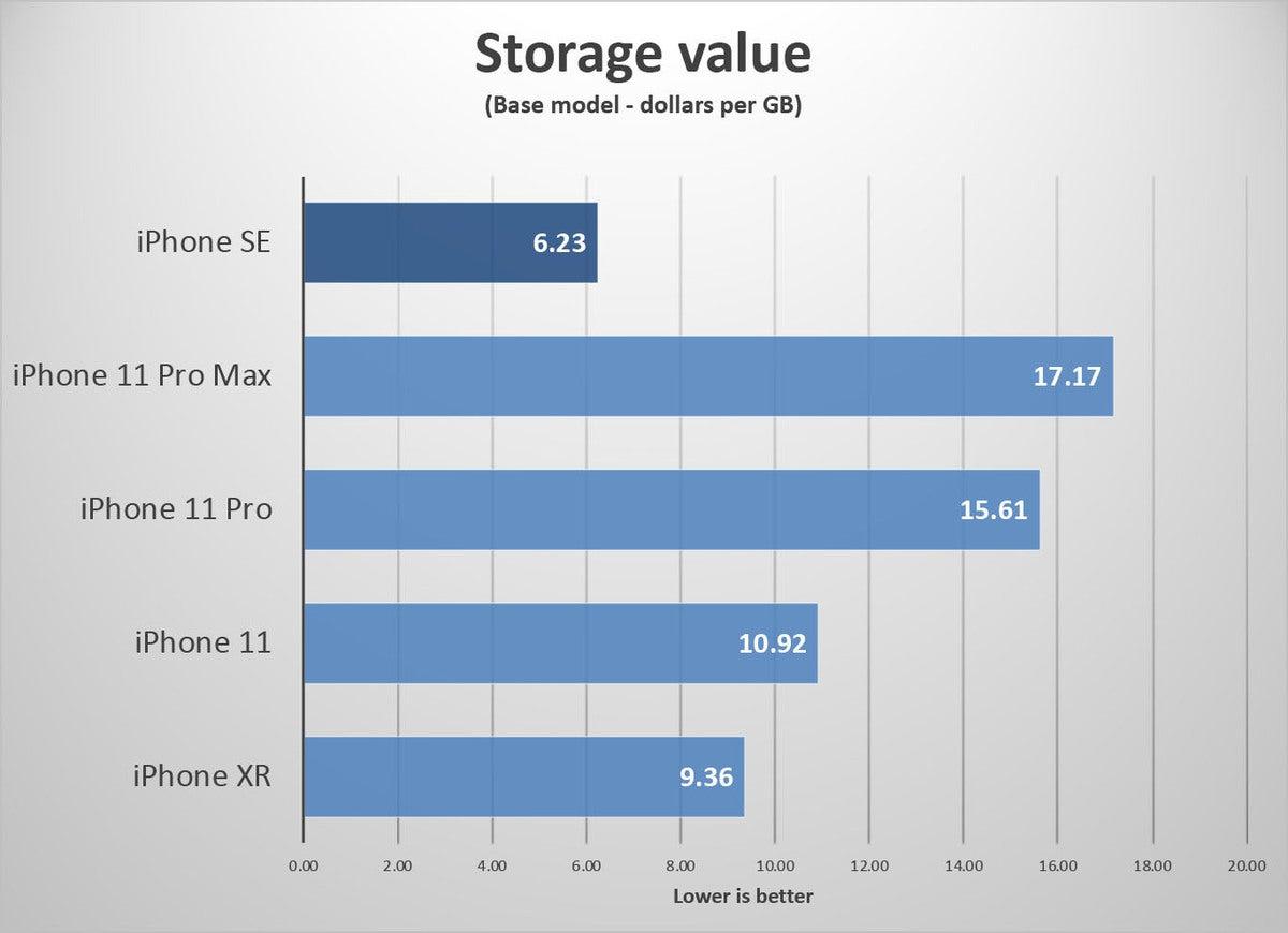iphone se value storage