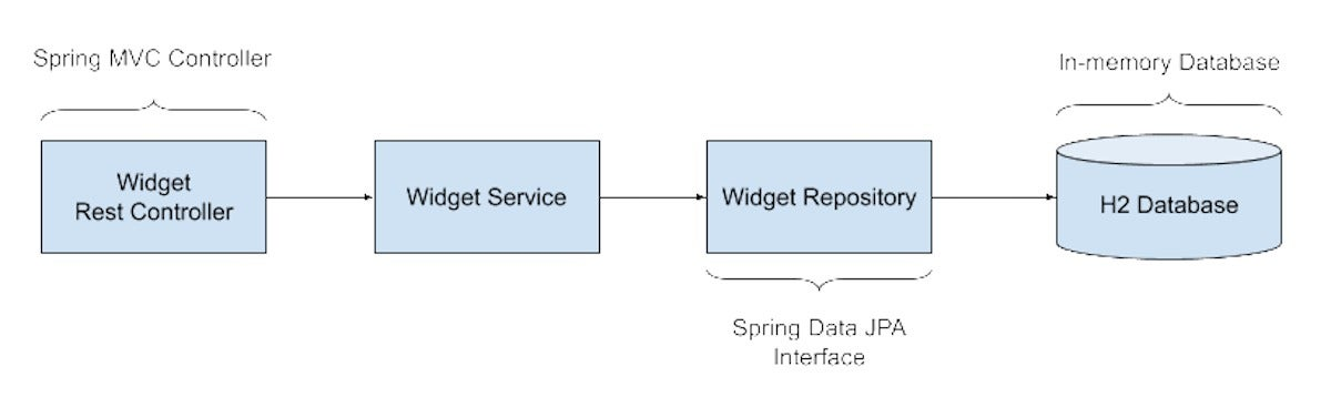 Unit testing Spring MVC with JUnit 5