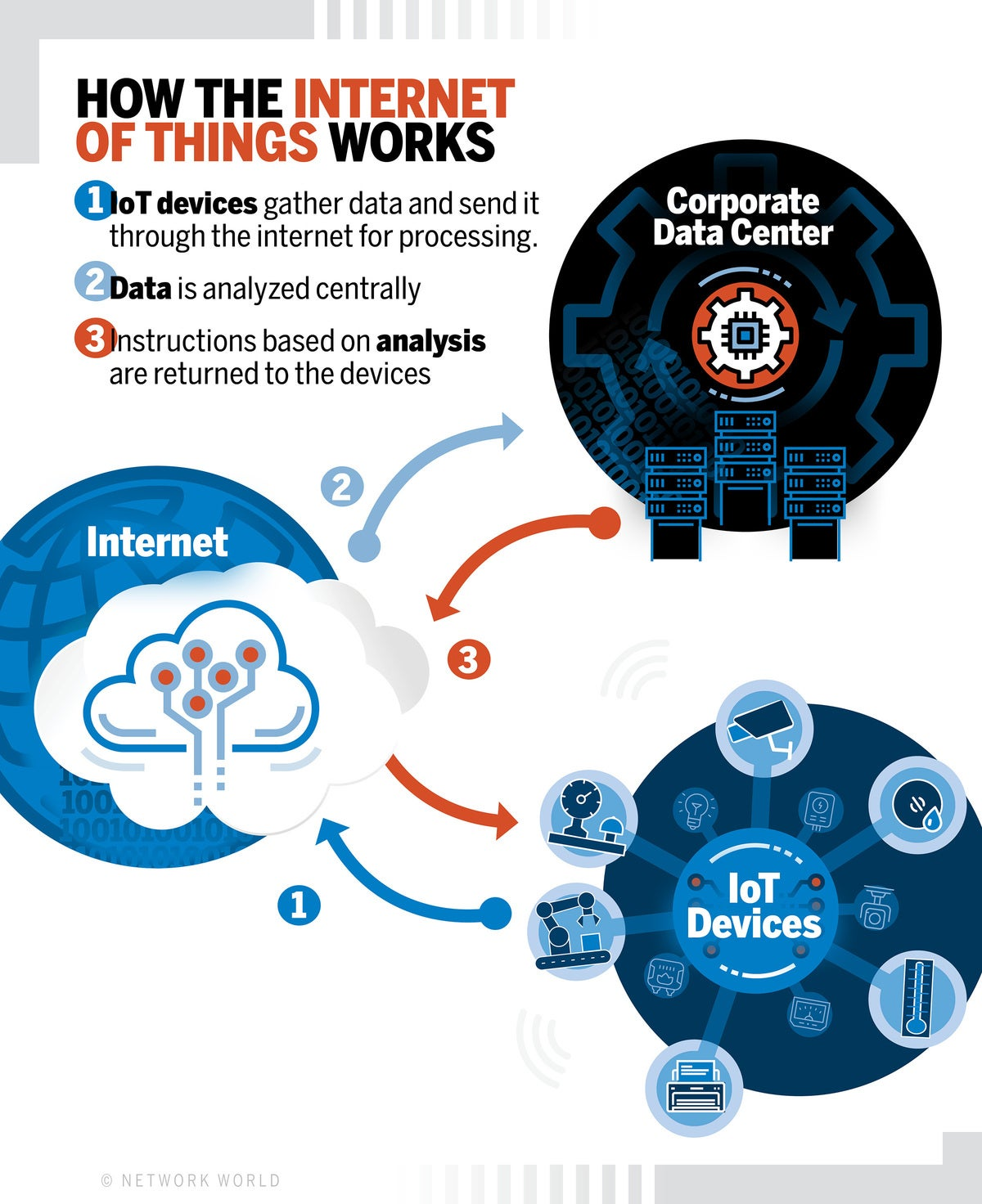 what is iot? the internet of things explained | network world network world.com