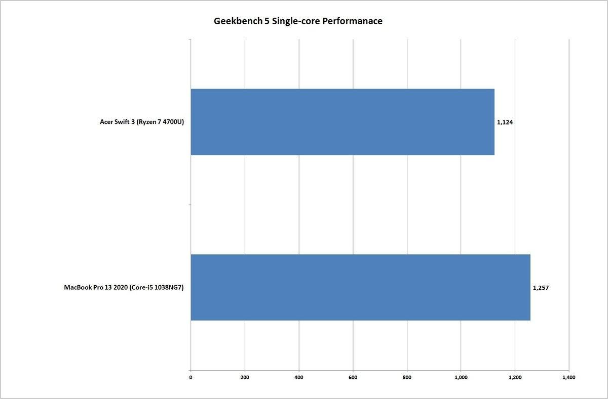 swift 3 ryzen vs macbook pro 13 2020 geekbench 1t