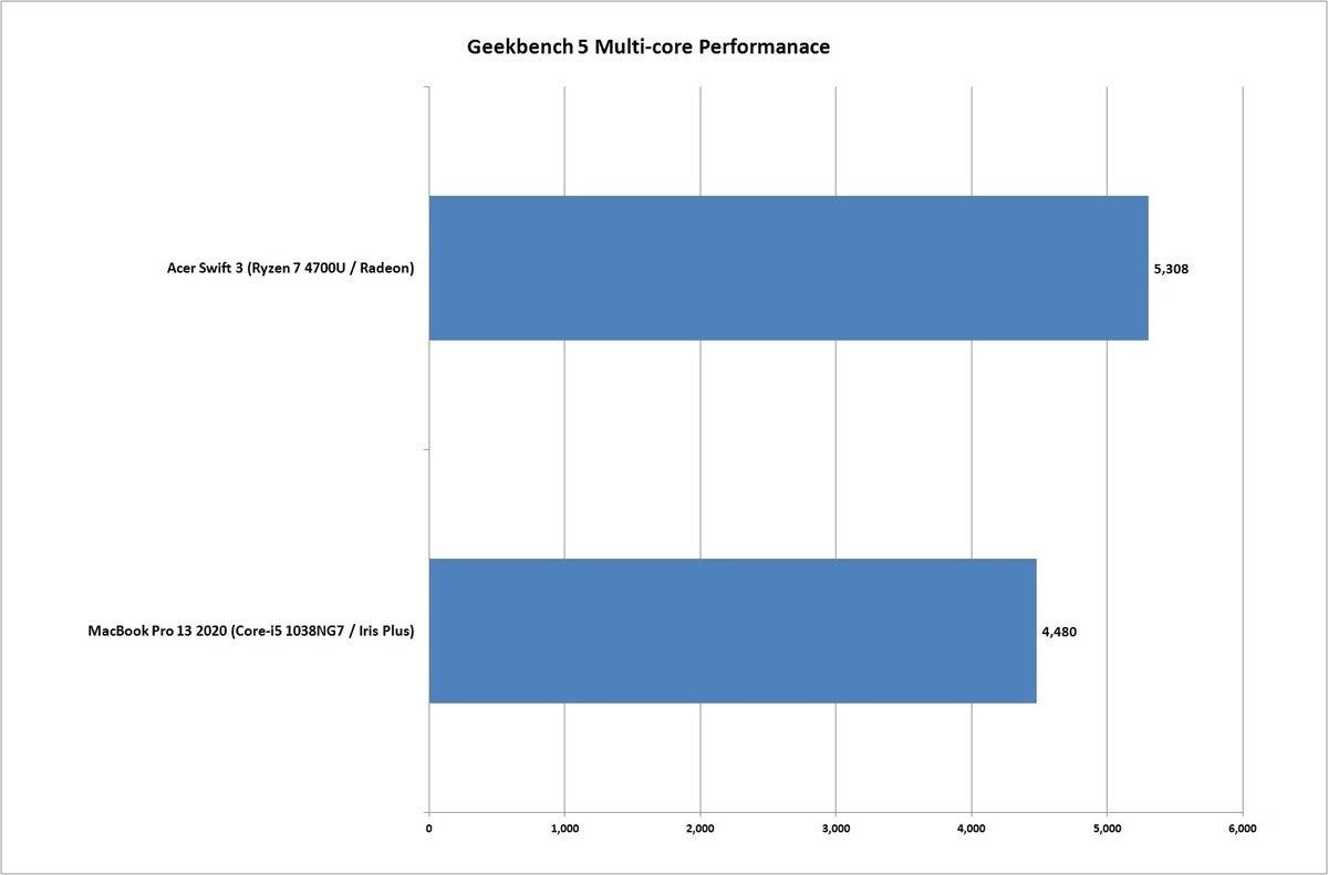 swift 3 ryzen vs macbook pro 13 2020 geekbench nt