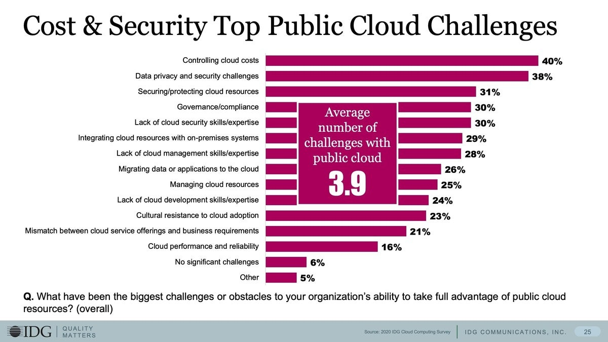10 cost and security top public cloud challenges