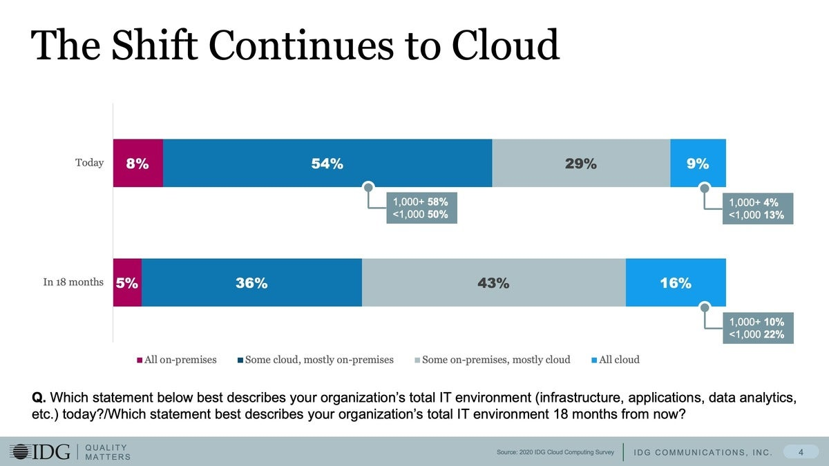 1 the shift continues to cloud