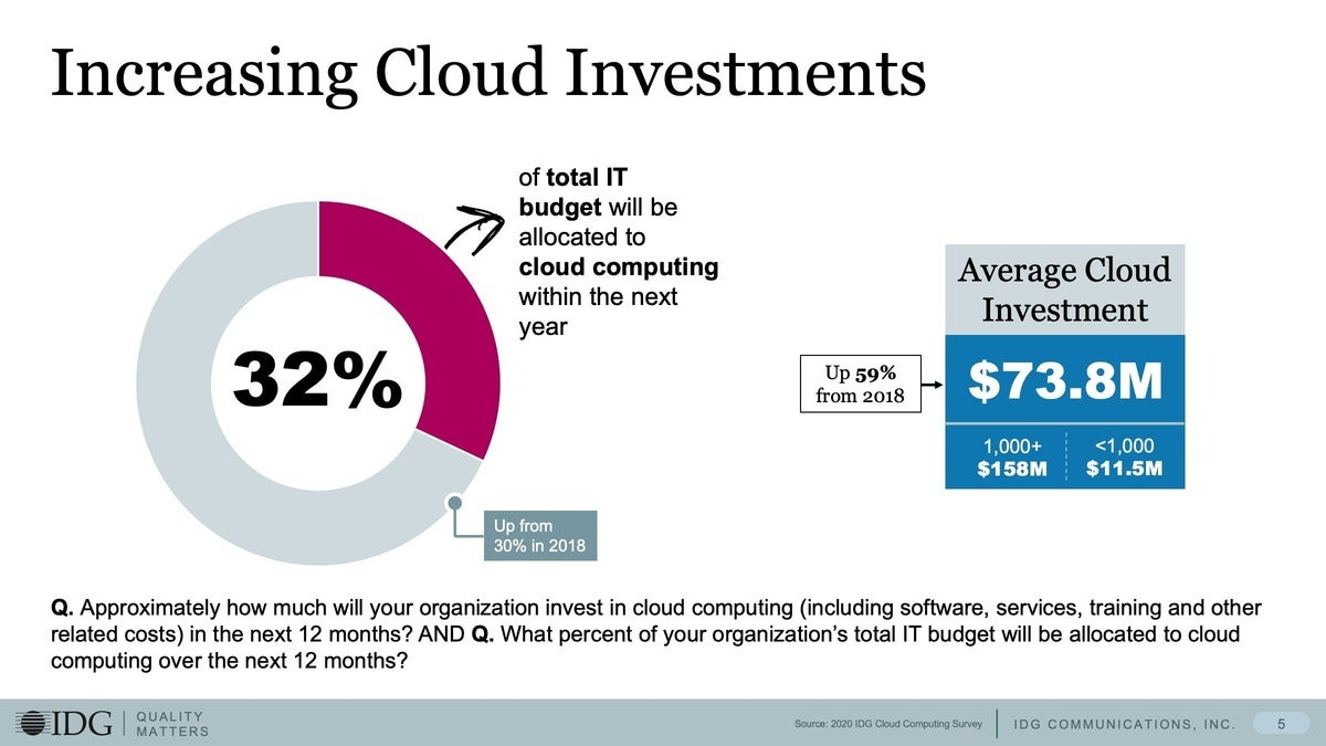 2 increasing cloud investments