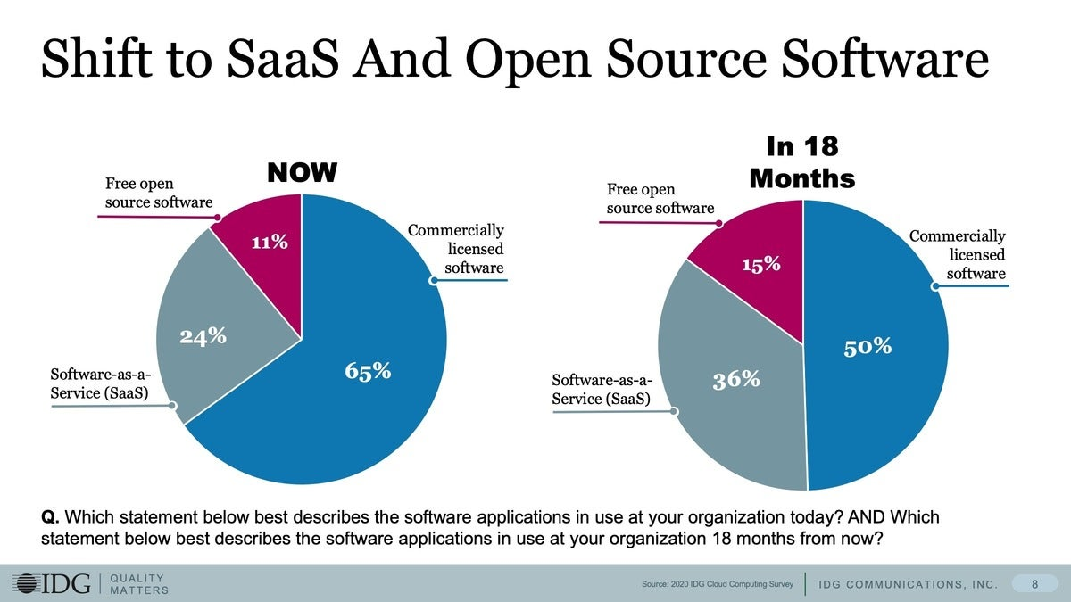3 shift to saas open source software