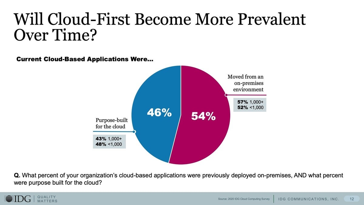 4 cloud first more prevelant over time