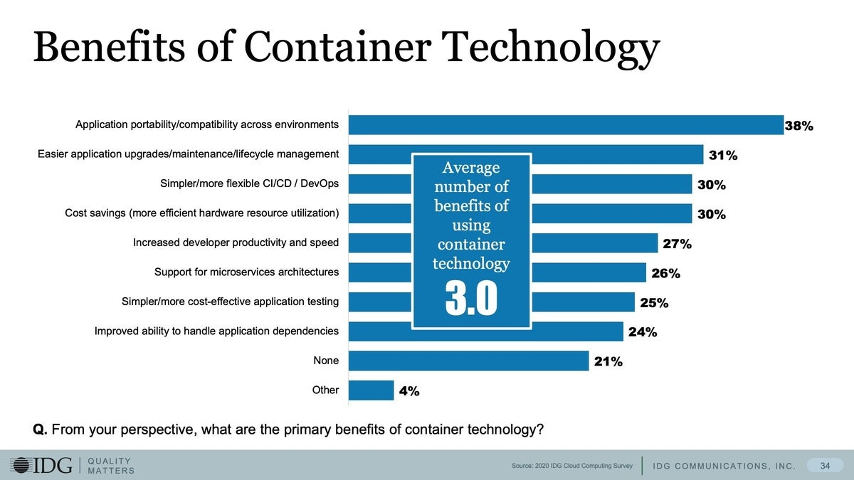 5 benefits of container tech