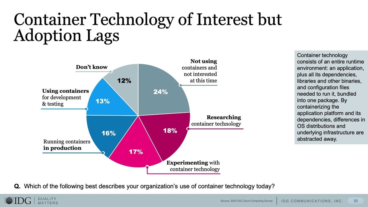6 container tech of interest but adoption lags
