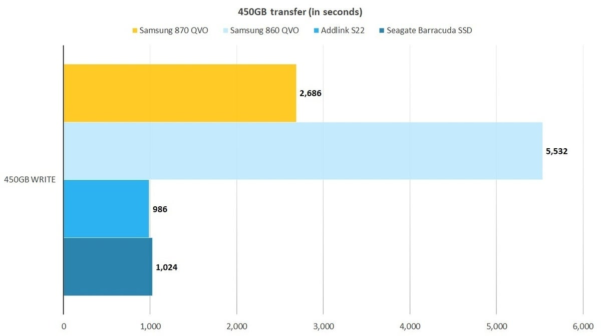 870 qvo 450gb 100850304 large - Samsung SSD 870 QVO review: Stupendous 8TB capacity in a SATA SSD