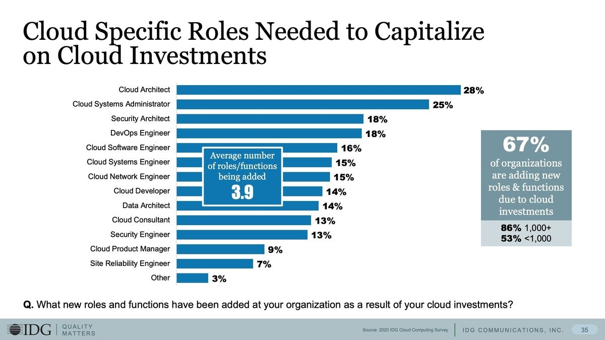 9 cloud specific roles to capitalize