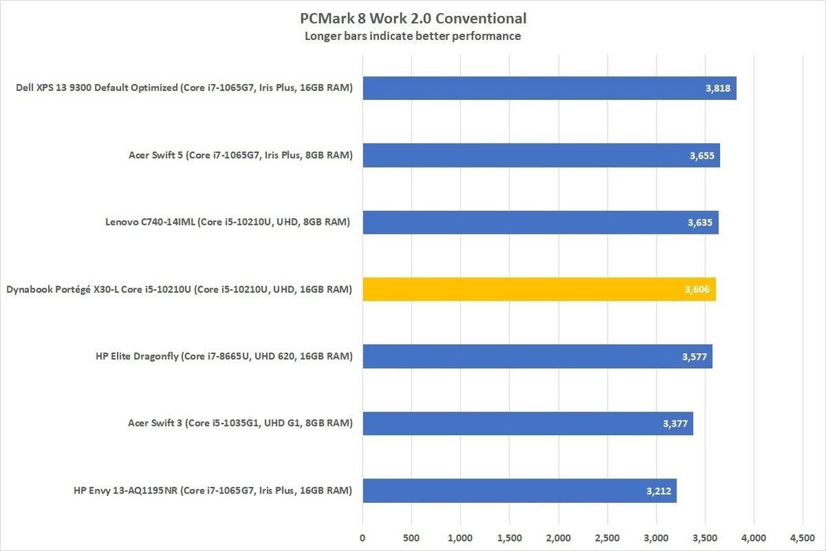 dynabook portege x30l g pcmark 8