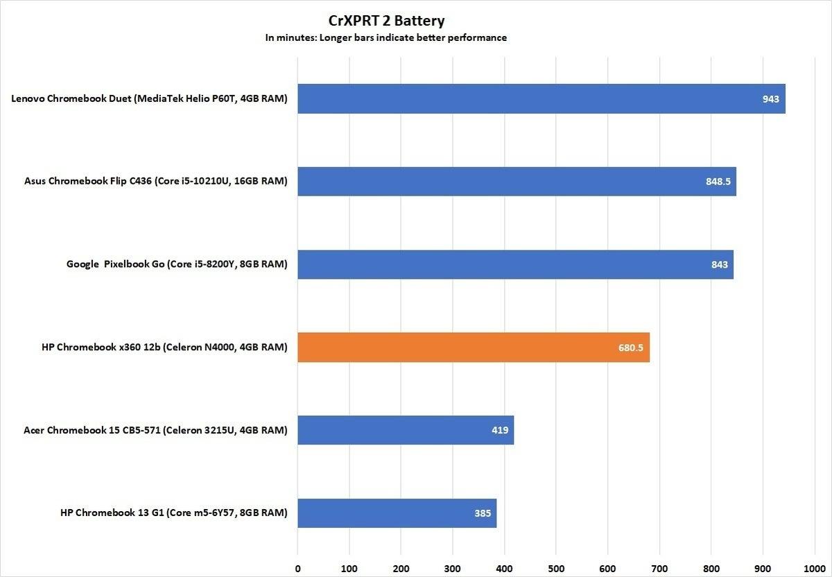 hp chromebook x360 12b crxprt 2 battery 2