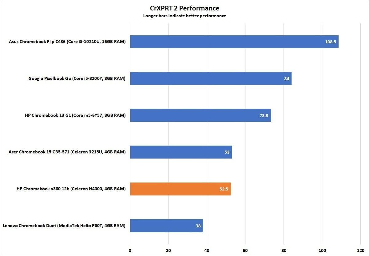 hp chromebook x360 12b crxprt 2 performance 2