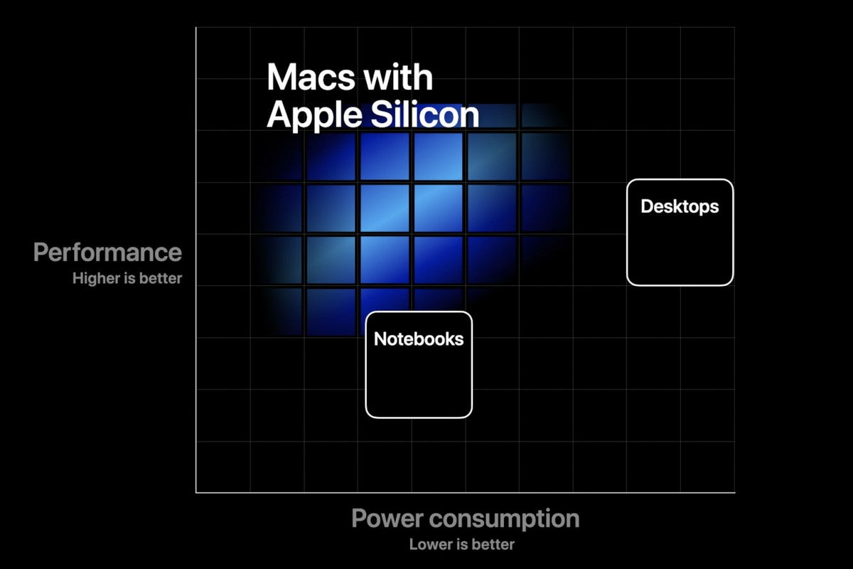 mac apple chart