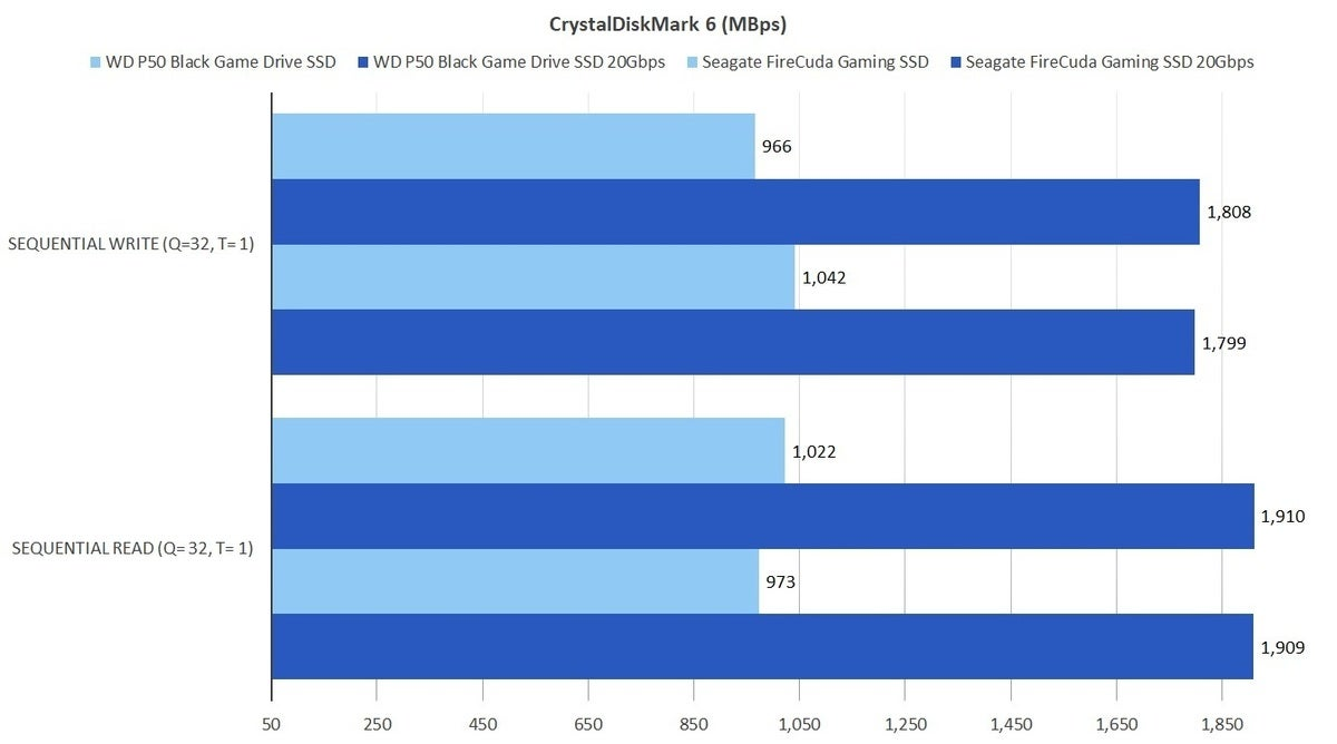 wd black gaming ssd usb 10gbps versus 20gbps