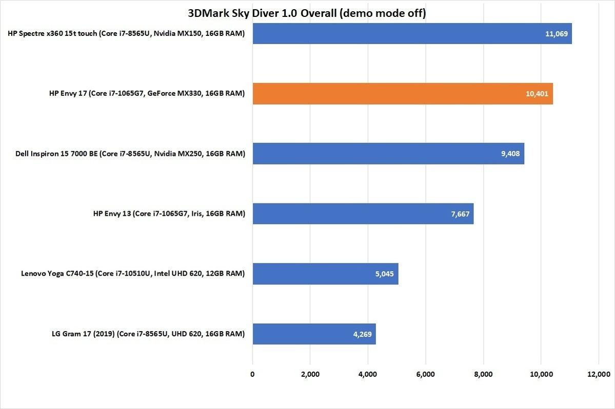 hp envy 17 perf chart 3dmark sky diver