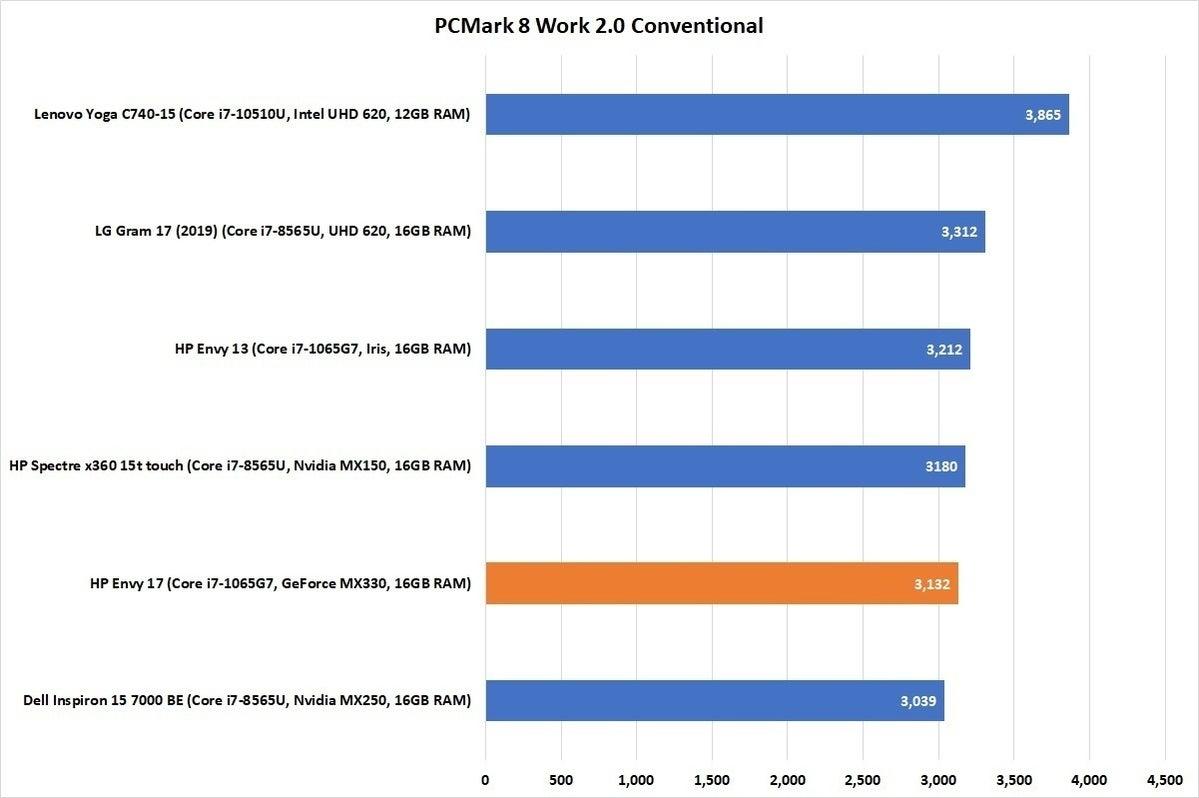 hp envy 17 perf chart pcmark 8 work