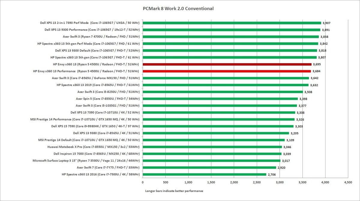 hp envy x360 ryzen 5 pcmark 8 work convetional