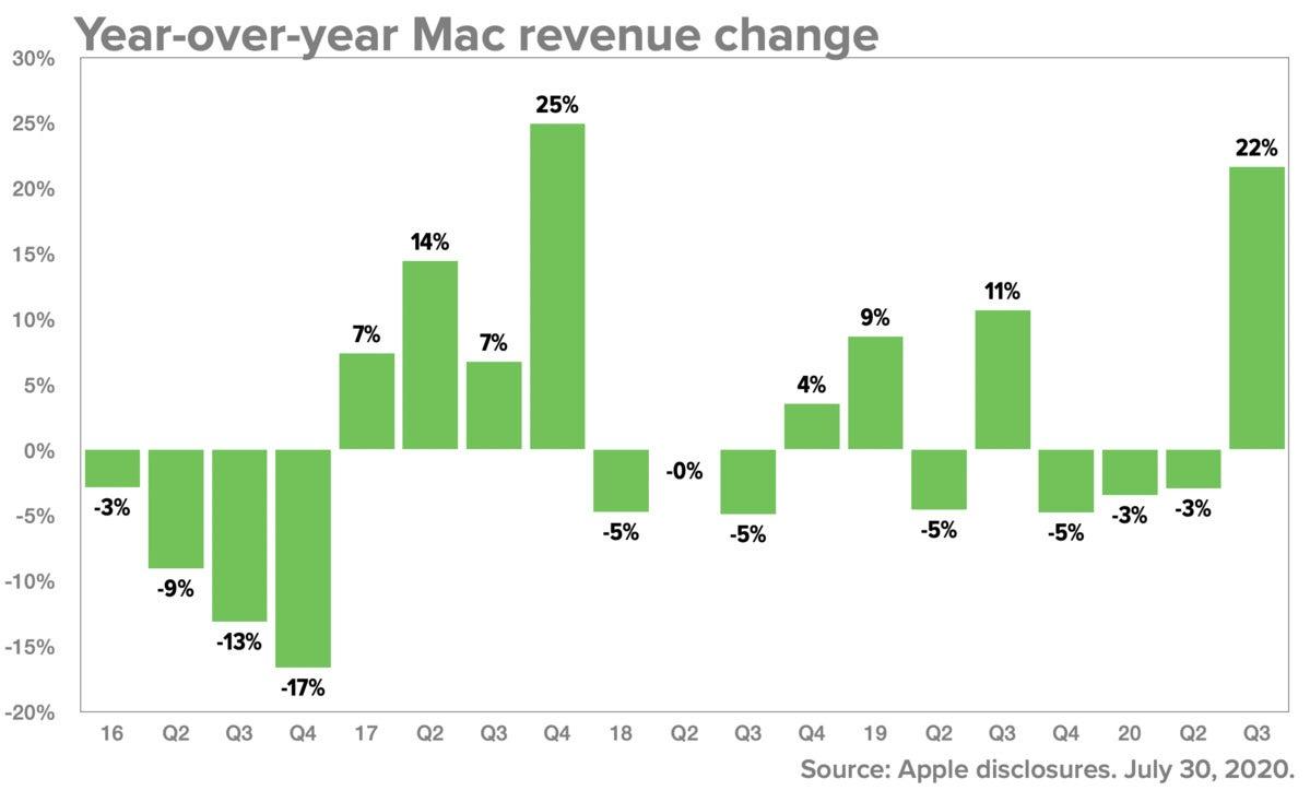 q320 mac