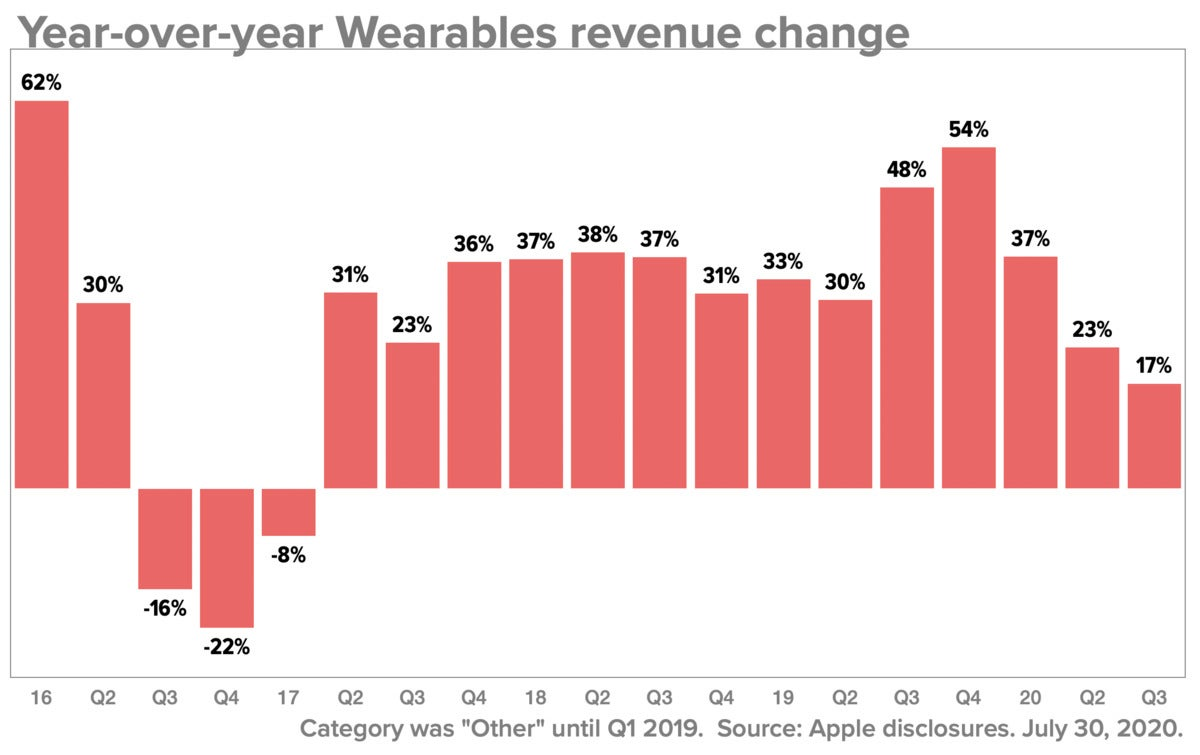q320 wearables