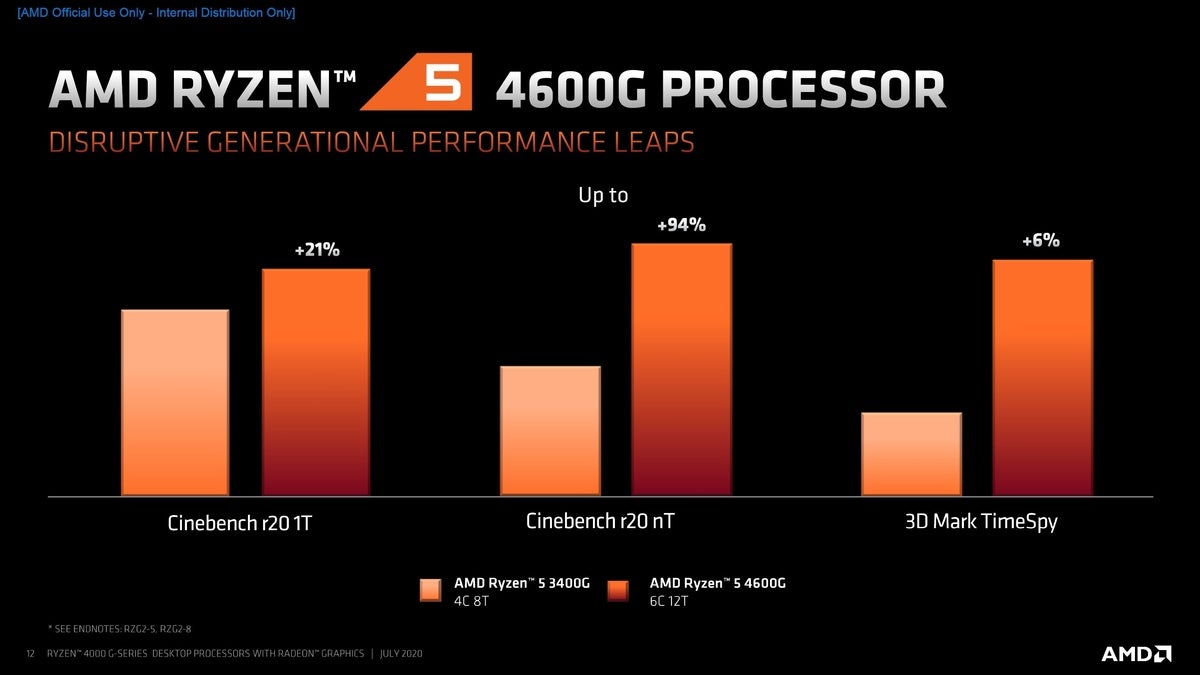ryzen g 6 100852313 large - The AMD Ryzen 4000 G chips are for mainstream desktop PCs