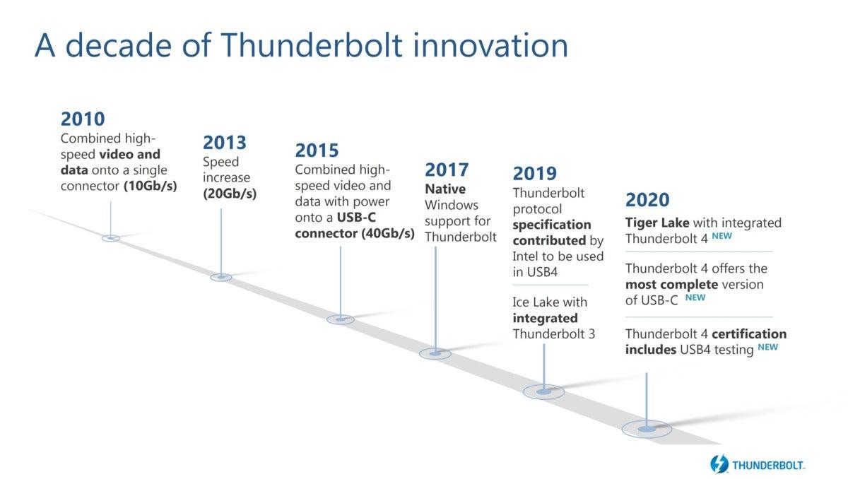Intel thunderbolt 4 how we got here