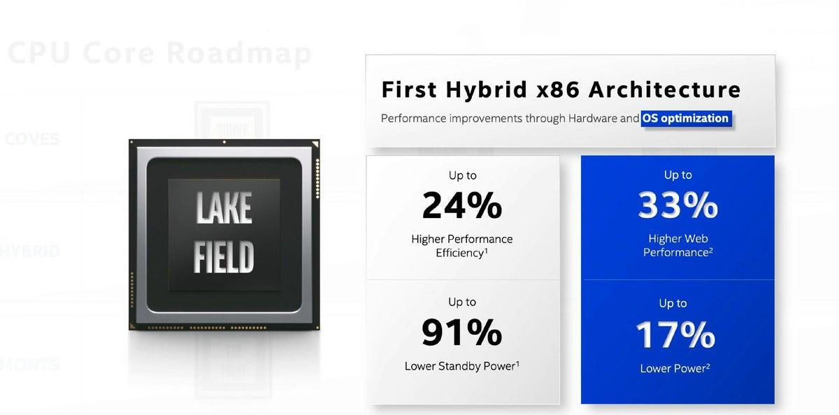 lakefield Intel performance