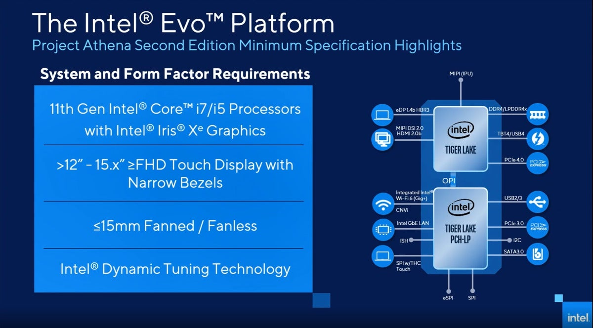 project athena intel evo platform requirements