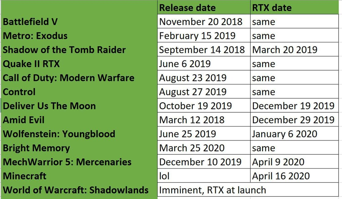 rtx vs launch dates