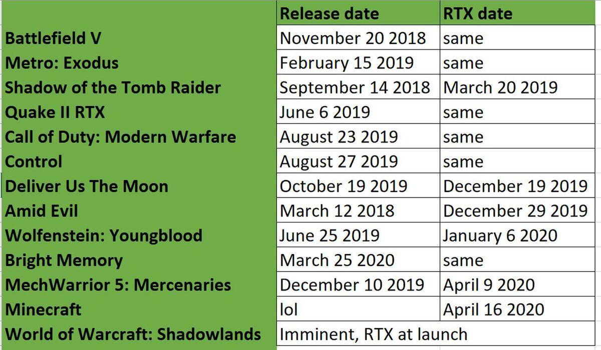 rtx vs launch dates
